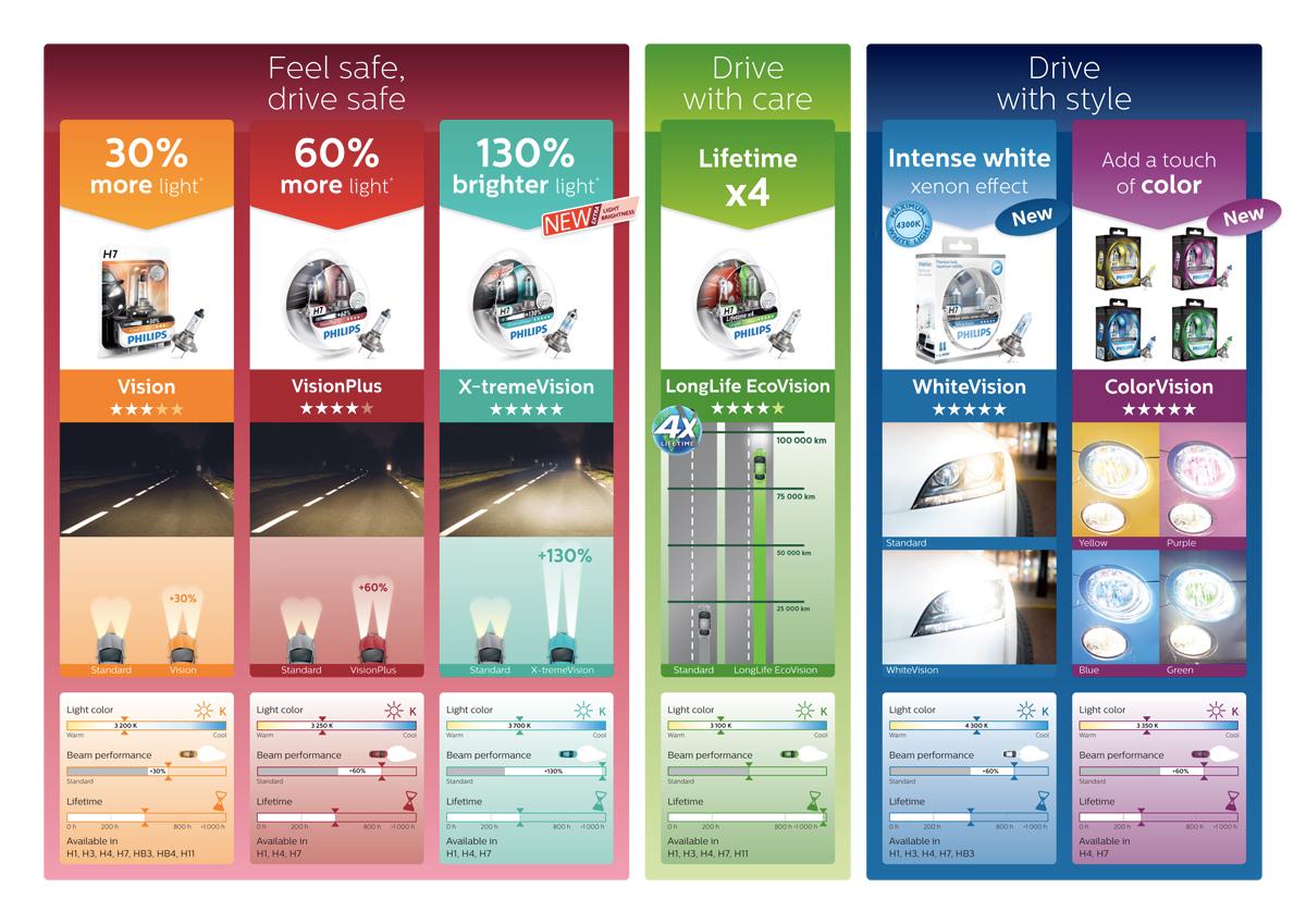Philips Lighting Catalogue Pdf Lilianduval